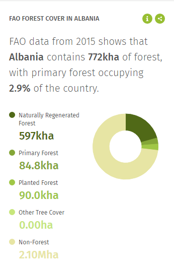 FAO Forest cover for Albania
