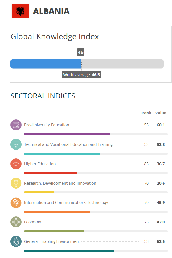 Albania, Global Knowledge Index