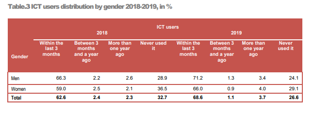 ICT users distribution by gender 2018-2019, in %