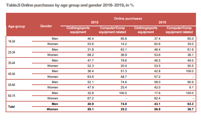 Online purchases by age group and gender 2018-2019, in %