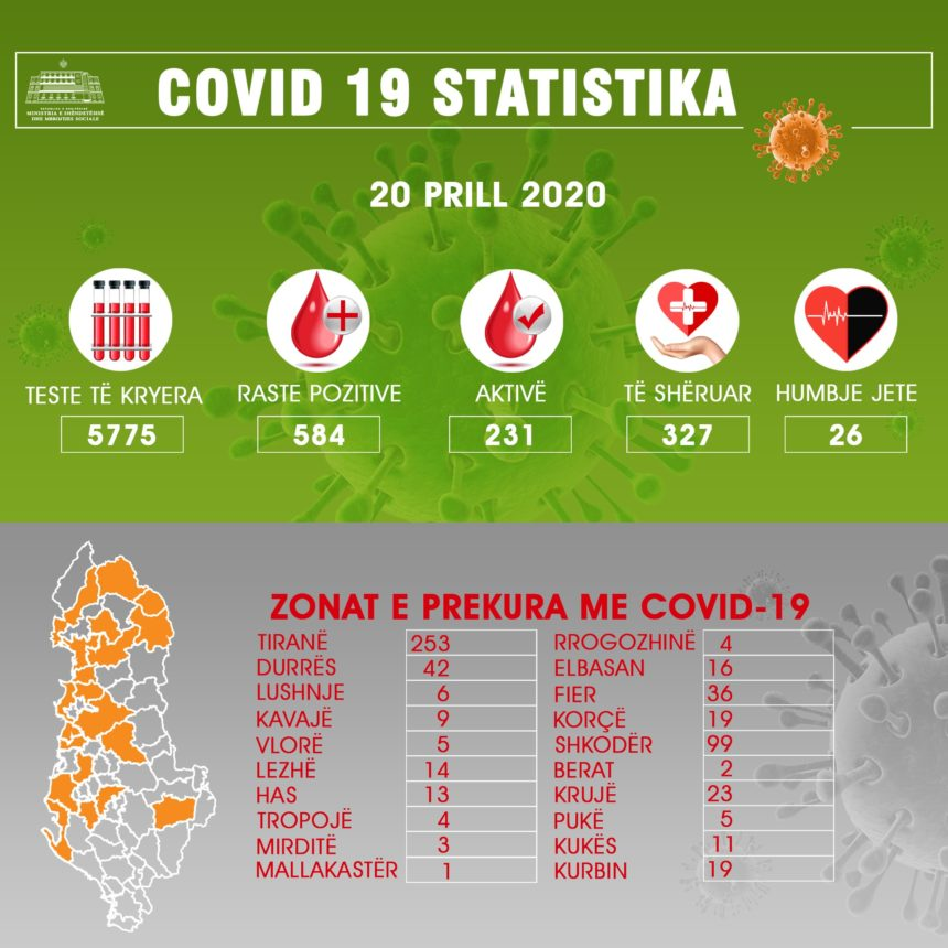 Health Authorities Announce 22 New COVID-19 Cases