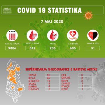 COVID-19 Update: 10 New Cases in Albania