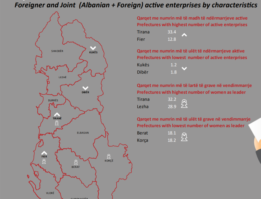 foreign investmenets in Albania