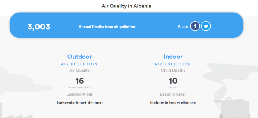 WHO Reports Alarming Death Toll from Polluted Air, What about Albania