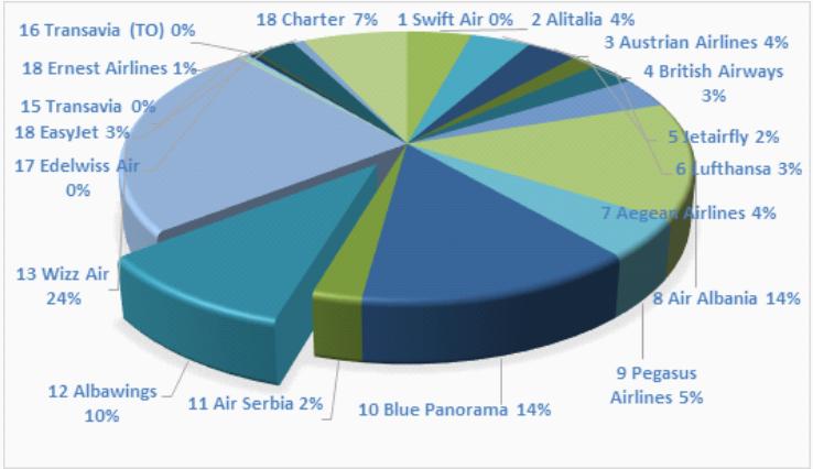 Air passengers traffic 2020