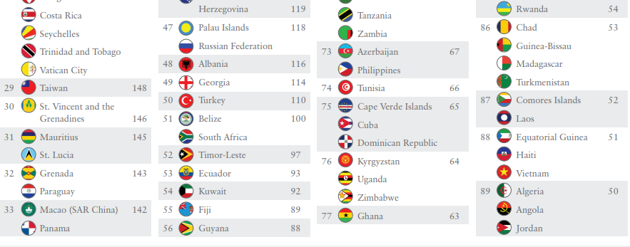 Albania Improves Position in Henley Passport Index - Invest