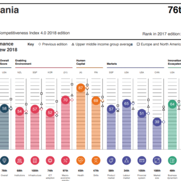 Albania, First in the World for Ease of Hiring Foreign Labors