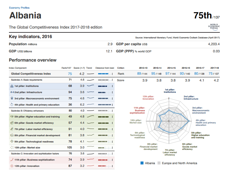 Albania Improves on WEF's Global Competitiveness Rankings