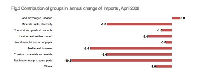 Albania textile exports