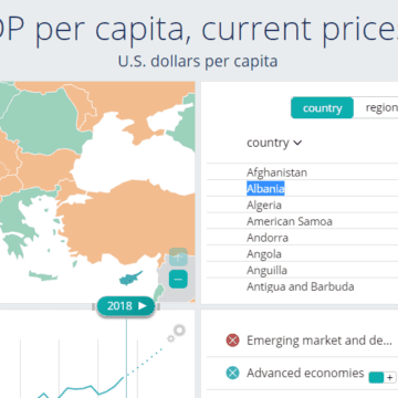 Albania and Kosovo Last in Europe in Terms of GDP per Capita