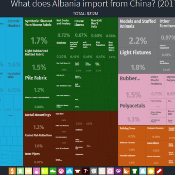 What Does Albania Import from China?