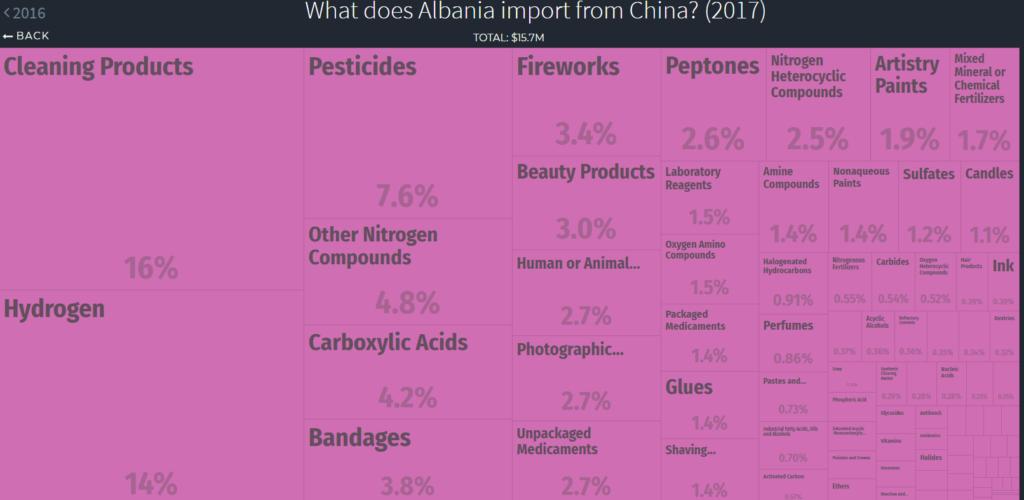 chemical imports Albania