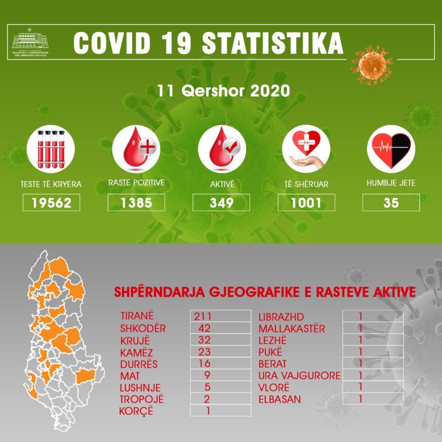 Albania Reports Record Rise in New Cases of COVID-19