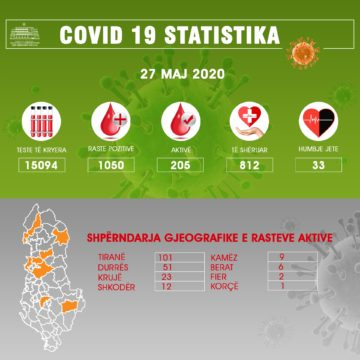 COVID-19 Cases Reach 1,050 in Albania