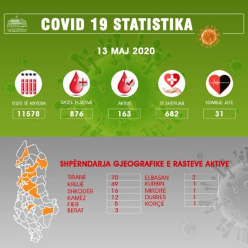 COVID-19 Albania Update: 78% of Patients have Recovered