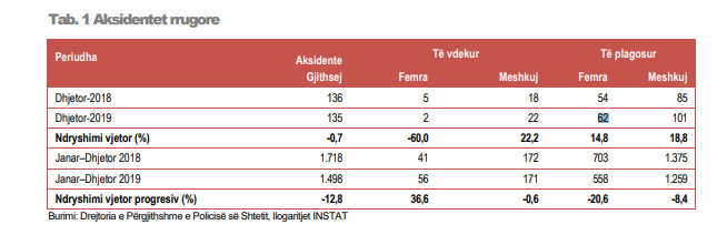 road accidents in Albania