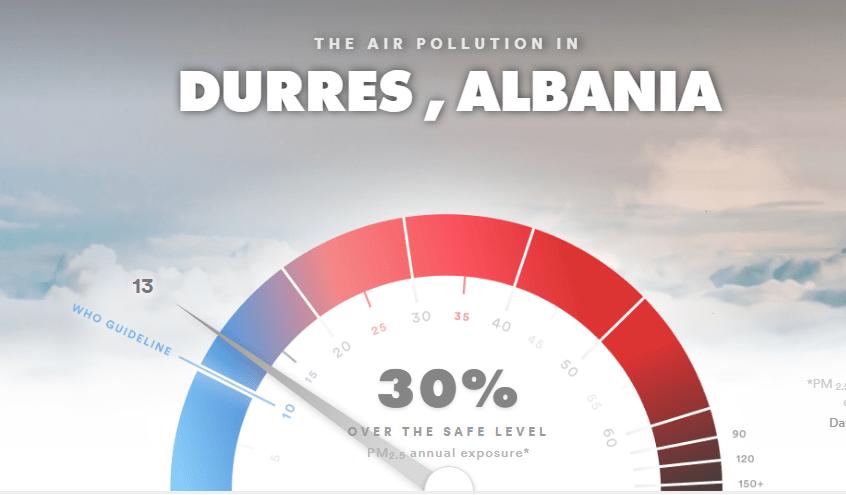 durres air pollution