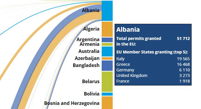 eurostat about albania