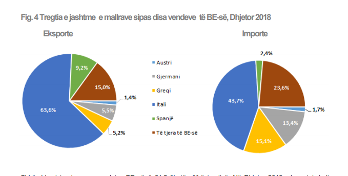 Albania's Top 5 Export Countries in 2018