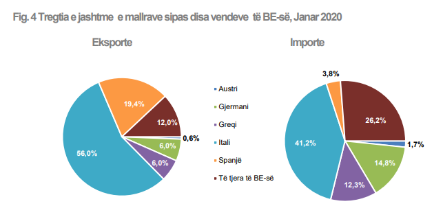 Albania trade of goods in January