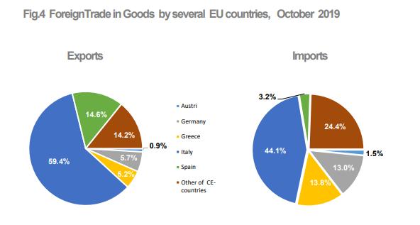 Exports Albania