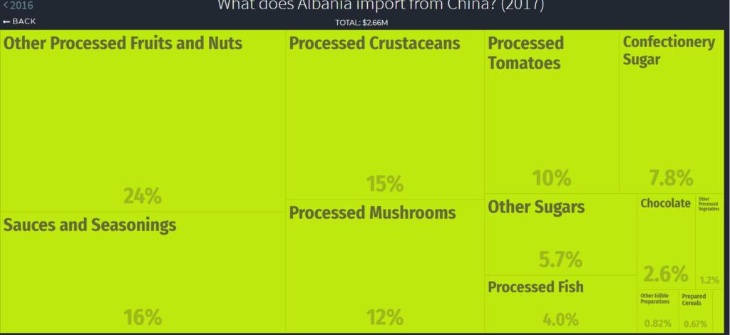 foodstuffs imports Albania