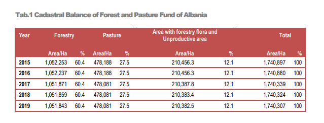 Albania Forest fund