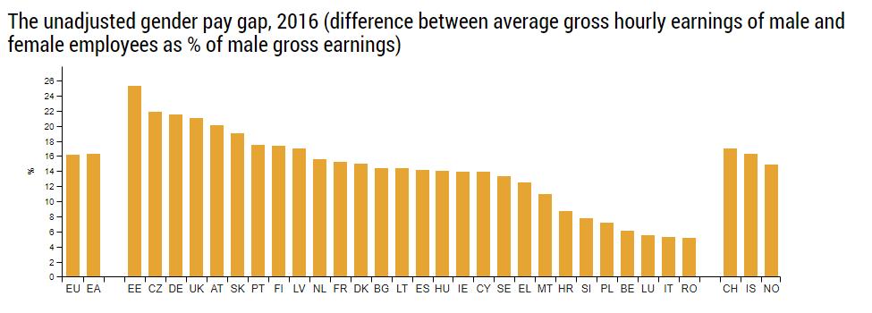 Gender Pay Gap EU