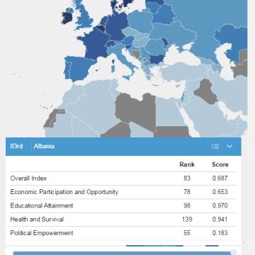 Global Gender Gap report 2014: Women live better in Albania, ranked the 83rd