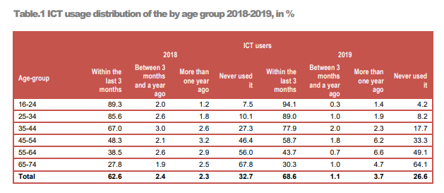 ICT usage distributionof the by age group 2018-2019, in %