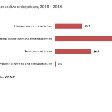 INSTAT Survey Explains SMEs' Innovation Capacity