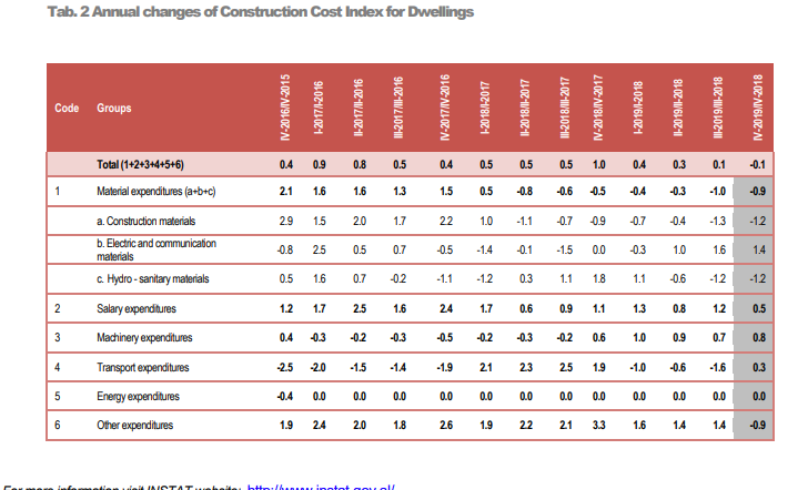 housing cost albania