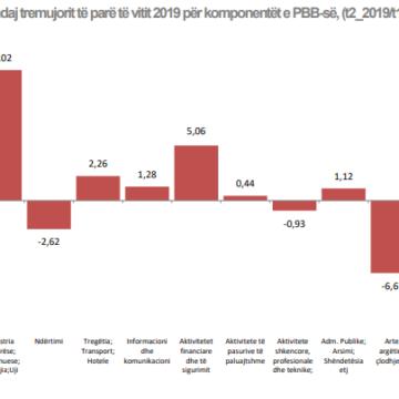 Q2 Albania's Economic Growth Left at 2.31%
