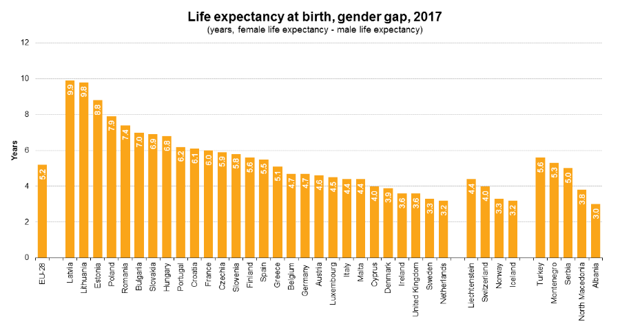 life expectancy in Albania