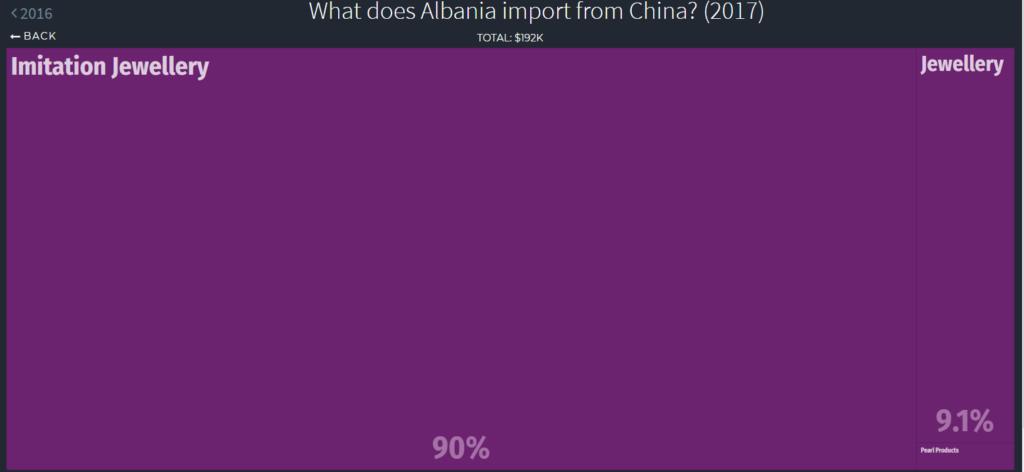 jewelry imports Albania