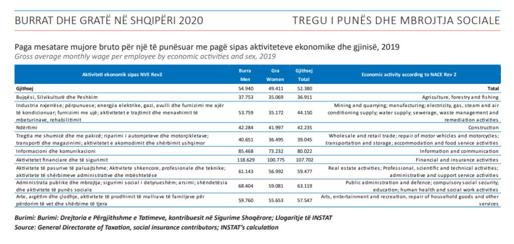Gender Pay Gap Albania