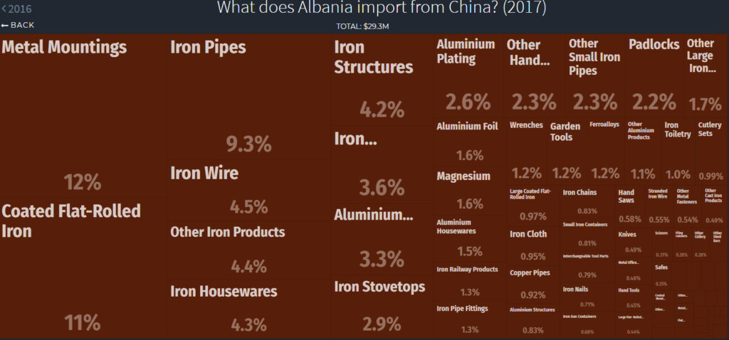 metal imports Albania
