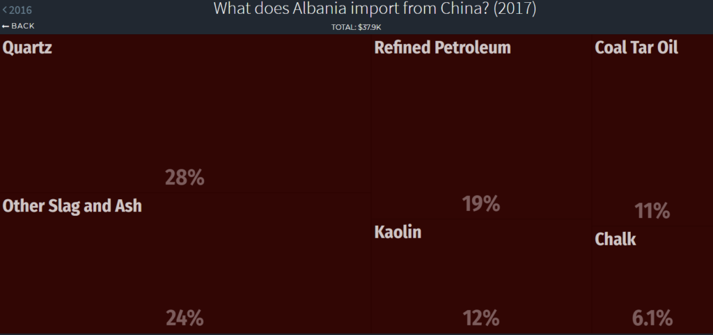 mineral imports Albania