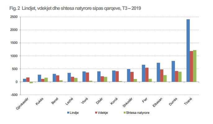 natural growth Albania