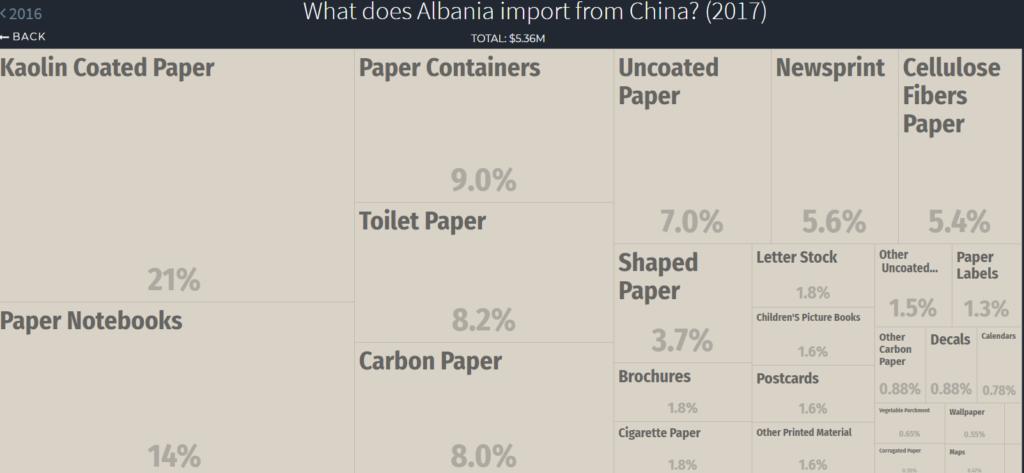 paper imports Albania