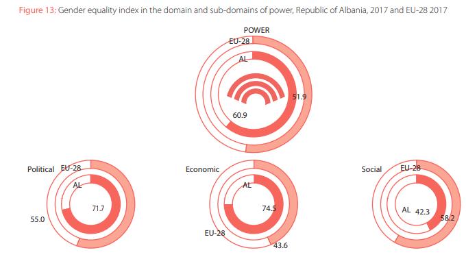 Gender Equality Index Albania
