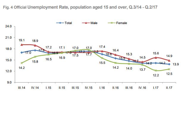 Unemployment Rate Falls Below 14% during Q2