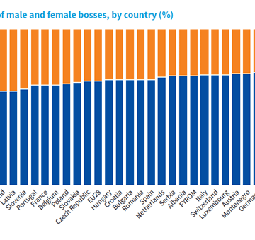 40% of Albanian Bosses are Females