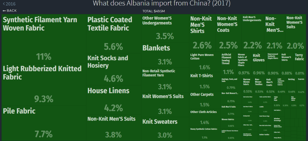 Textiles Albania imported from China