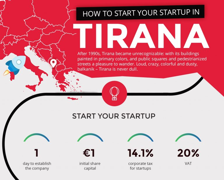 How to Start Your Startup in Tirana?