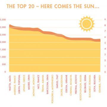 Tirana Ranks Among top 10 Sunniest European Cities