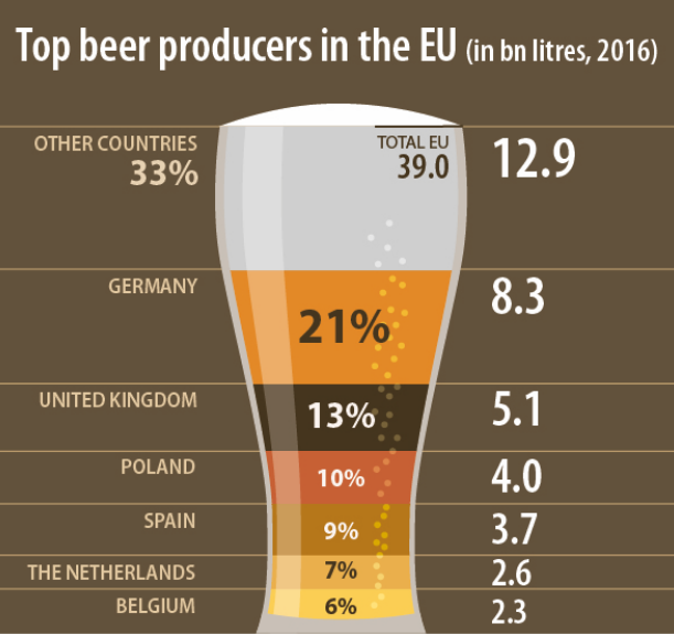 top beer producers