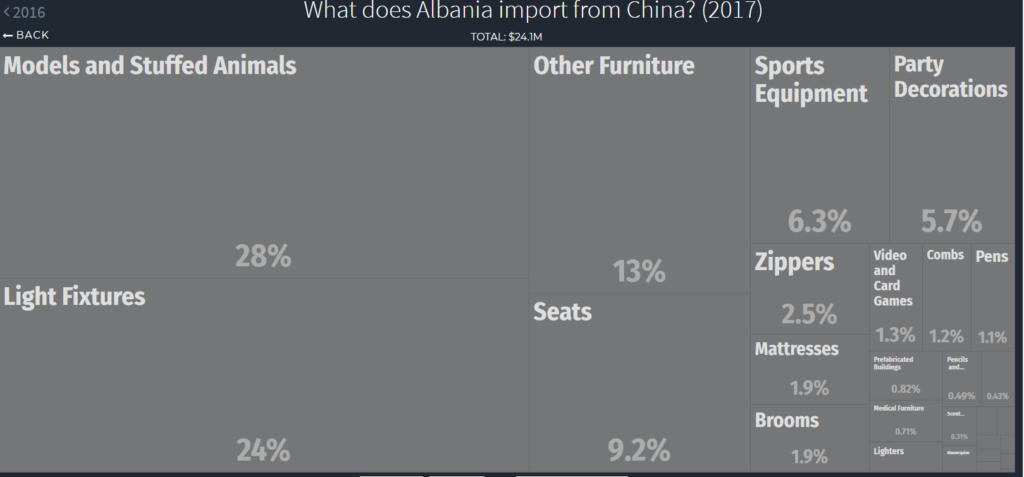 toys imports Albania