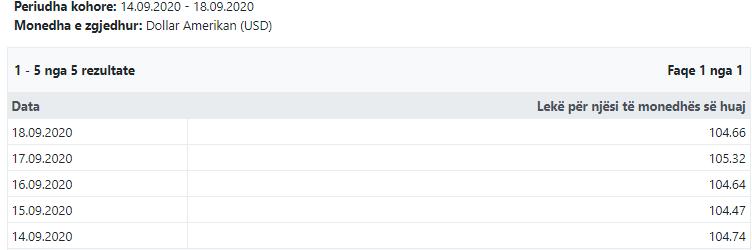 usd-Lek Exchange rate