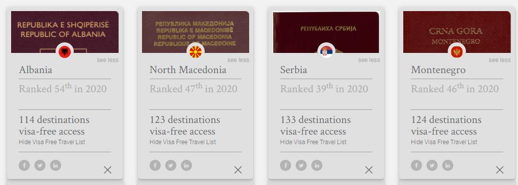 Balkan passports